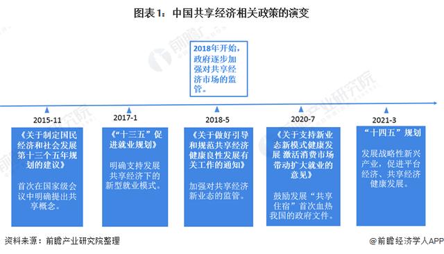 2021年中国共享经济行业相关政策汇总及解读(全)重磅!