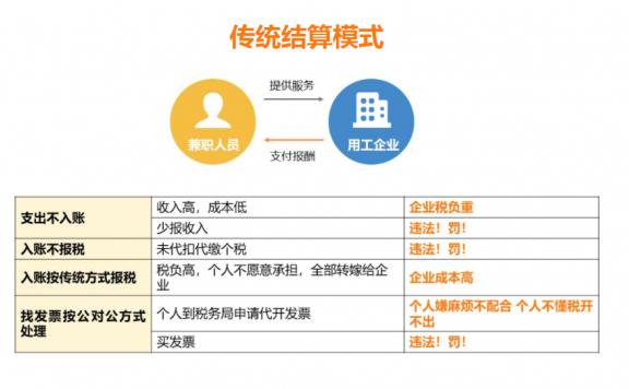 灵活用工专用发票方案介绍-商务流程外包